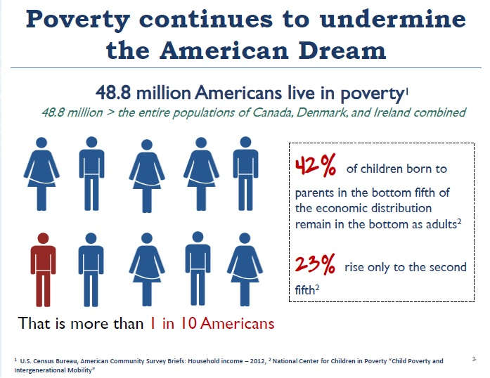 Poverty in US 1